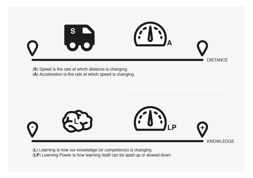 This diagram shows how learning power turbocharges learning.